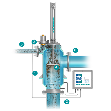 Automatic self cleaning strainer for the particulate removal from water.